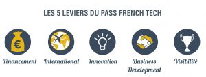 Les 5 leviers du Pass French Tech