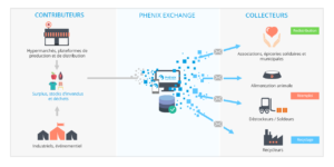 Plateforme PHENIX_Exchange