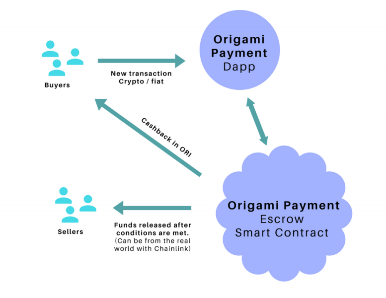 origami payment