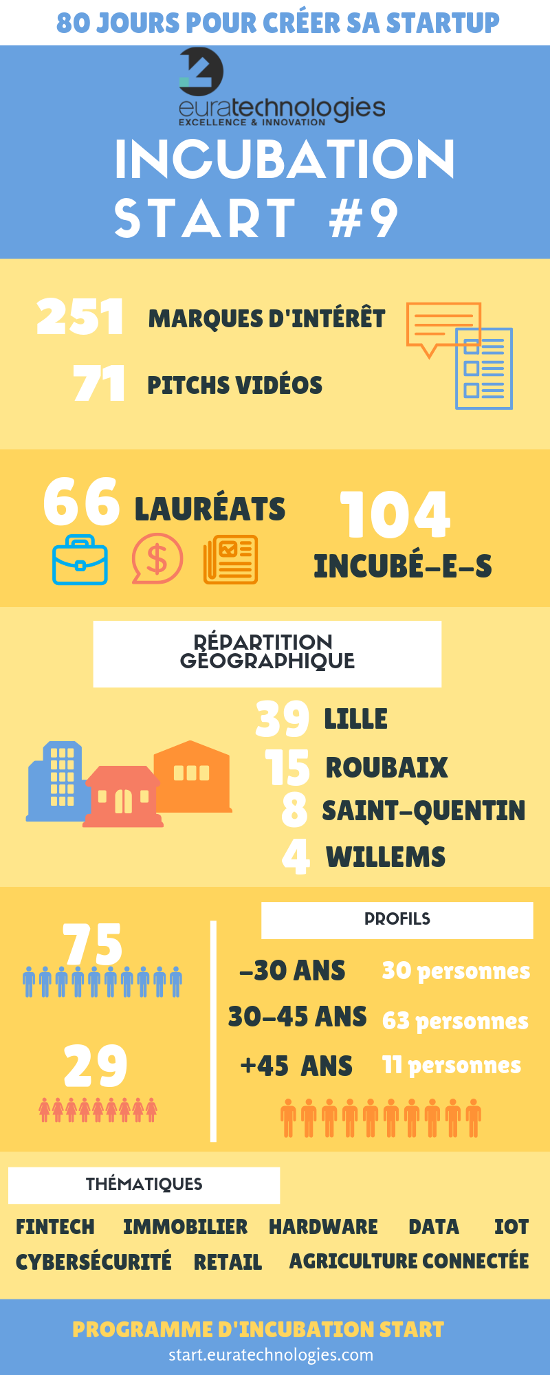 incubateur euratechnologies lille roubaix saint quentin willems start 9