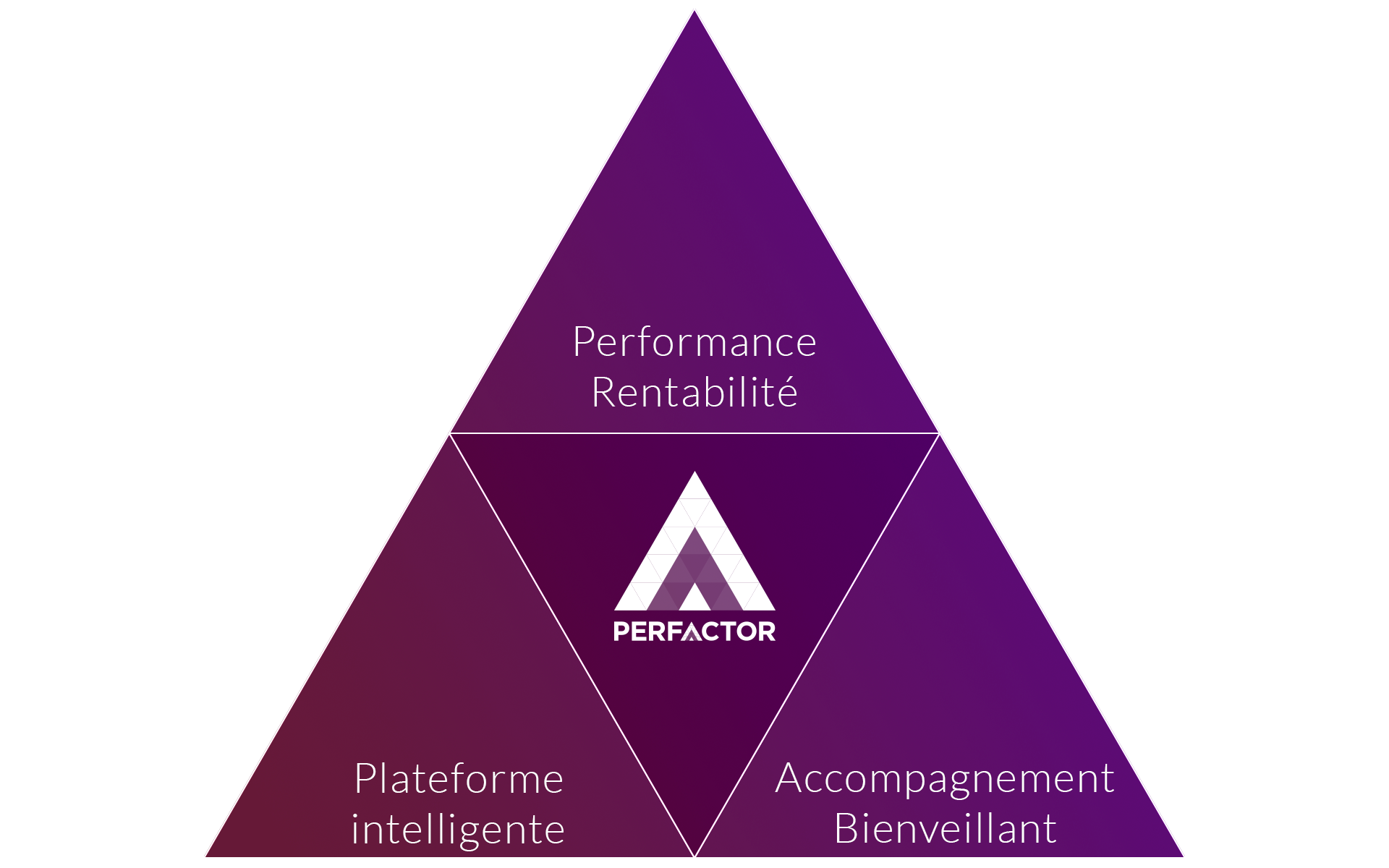 PERFACTOR-Triangle-Performance-Rentabilité-Plateforme-Accompagnement