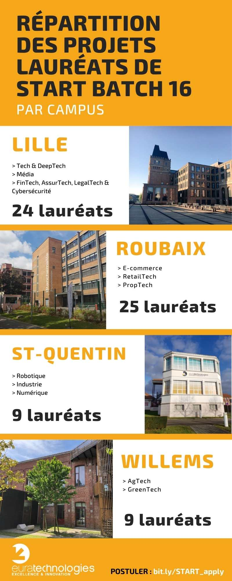 Infographie Batch Start 16 incubation euratechnologies
